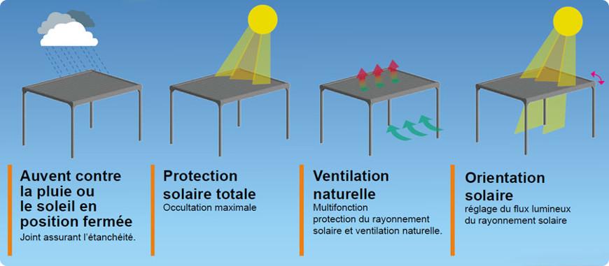 fonctionnement des lames orientables d'une pergola bioclimatique